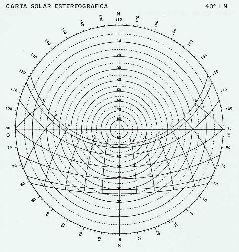 Carta solar BIEN