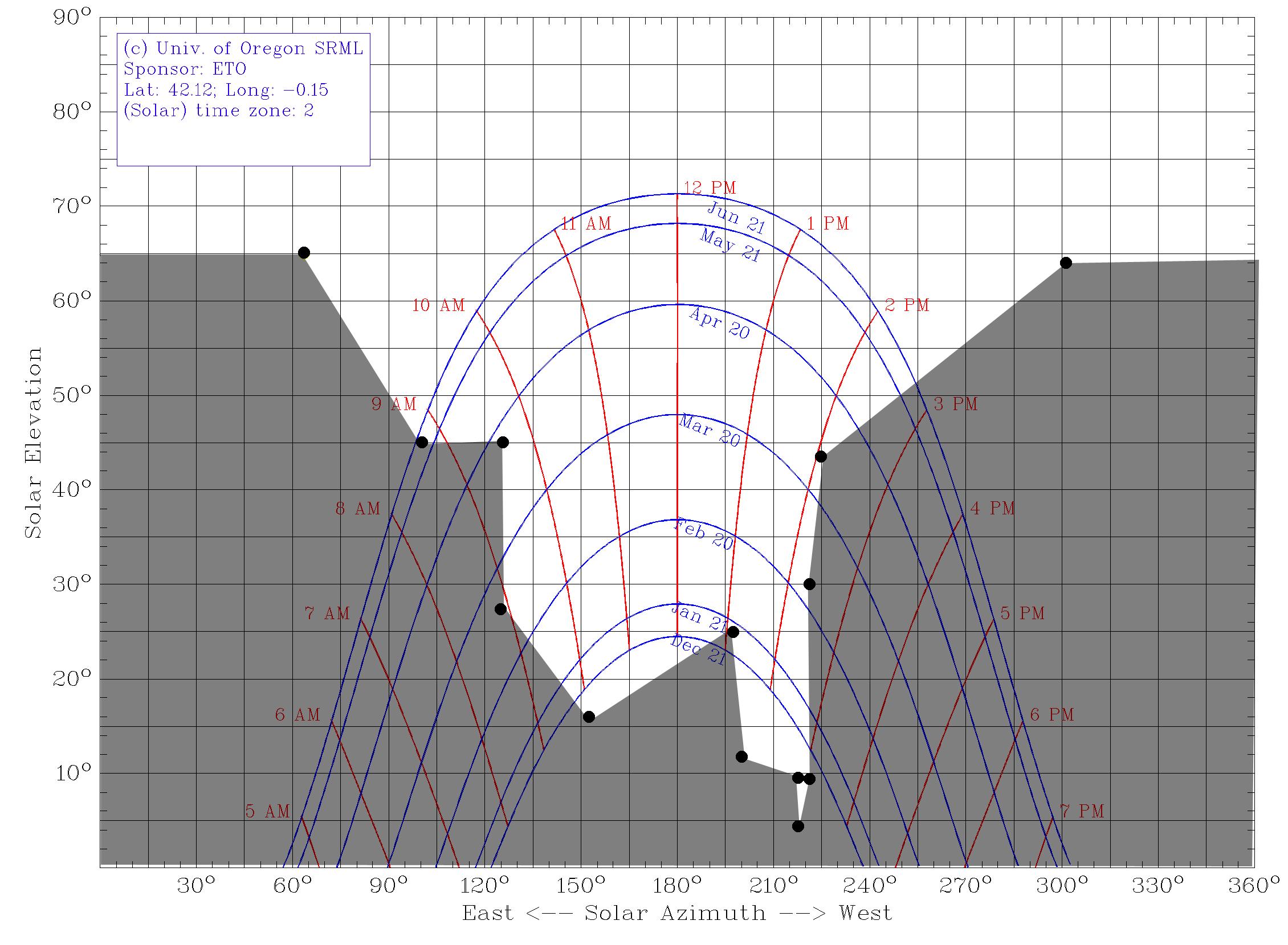 Mapa de sombras