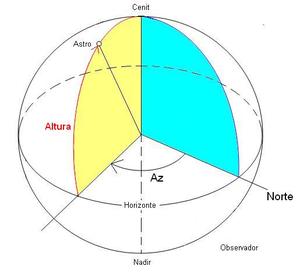 azimut y altitud